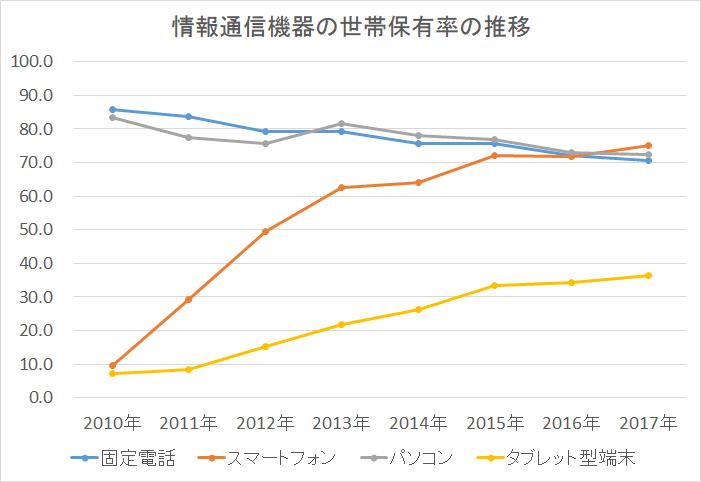 情報通信機器の世帯保有数の推移